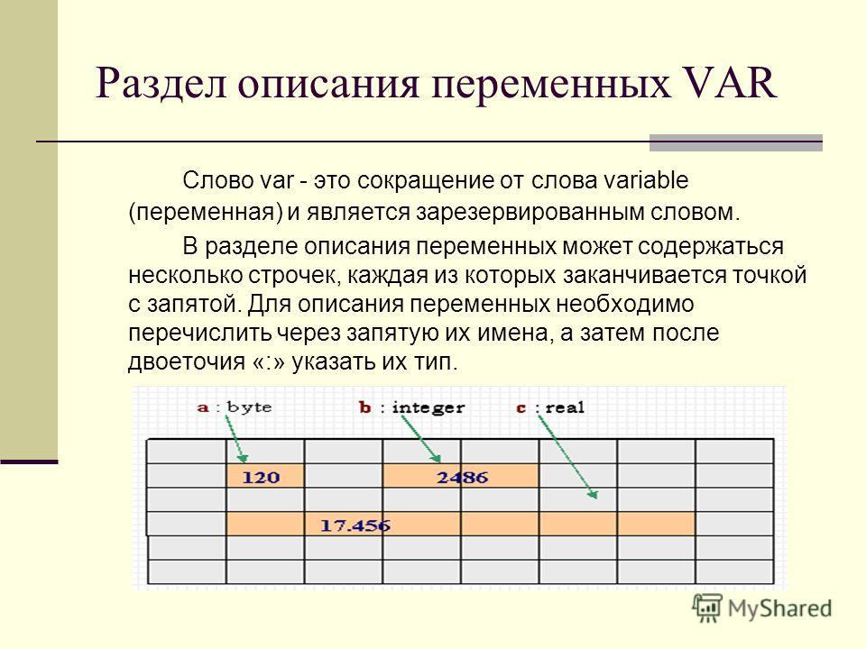 Раздел описания переменных VAR Слово var - это сокращение от слова variable (переменная) и является зарезервированным словом. В разделе описания переменных может содержаться несколько строчек, каждая из которых заканчивается точкой с запятой. Для опи