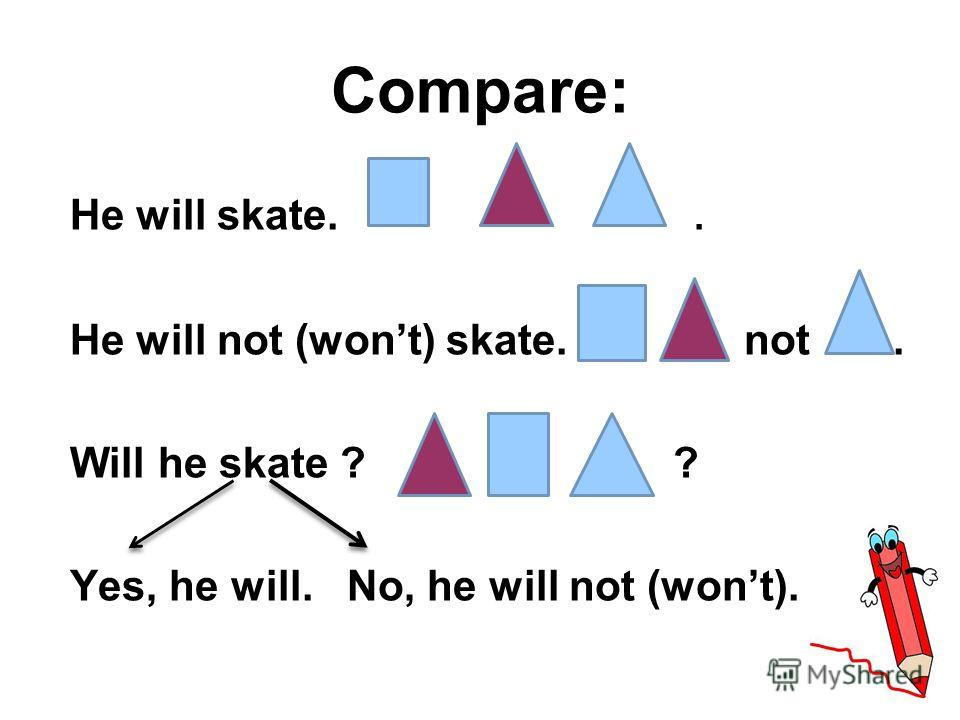 Compare: He will skate.. He will not (wont) skate. not. Will he skate ? ? Yes, he will. No, he will not (wont).