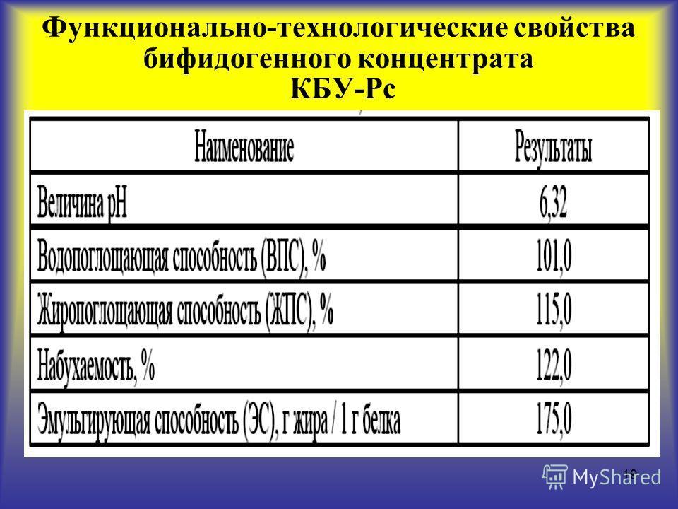 19 Функционально-технологические свойства бифидогенного концентрата КБУ-Рс