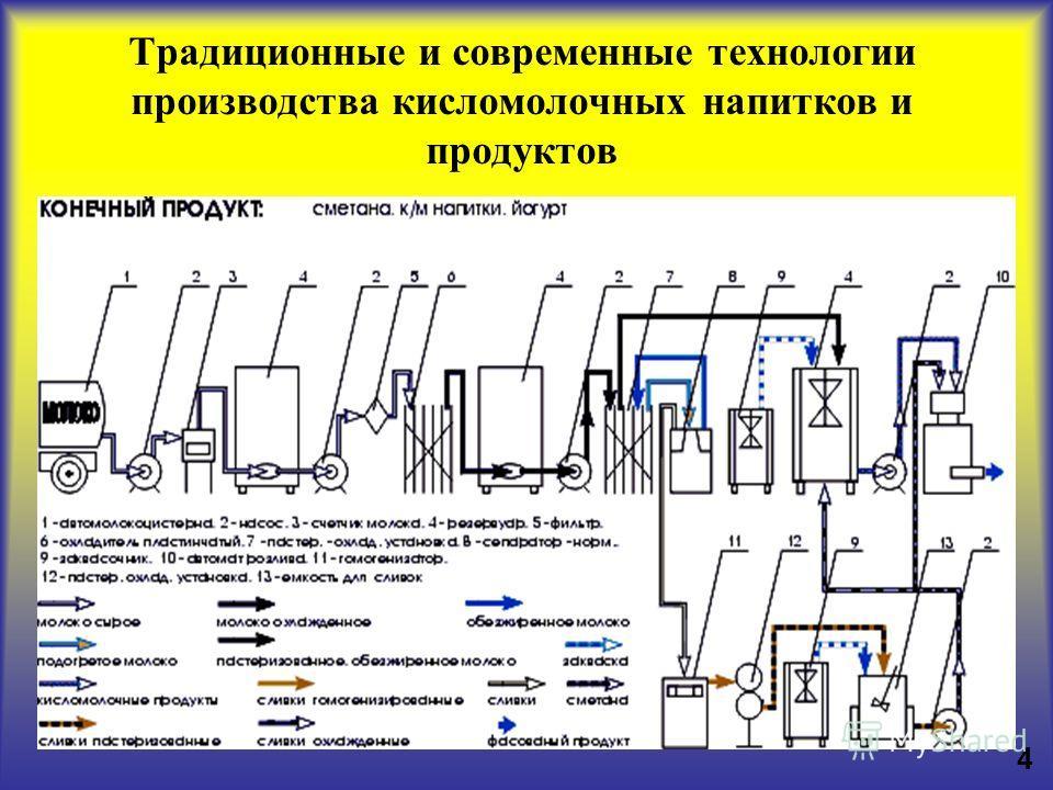 производства кисломолочных