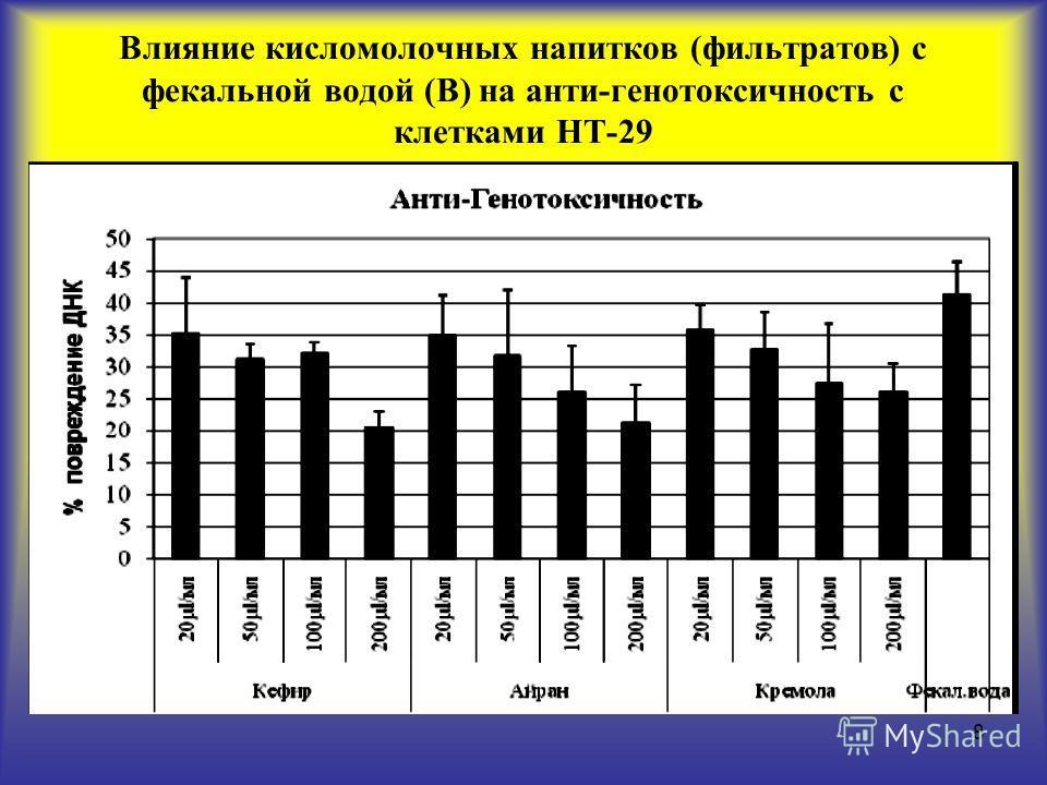 8 Влияние кисломолочных напитков (фильтратов) с фекальной водой (В) на анти-генотоксичность с клетками HT-29