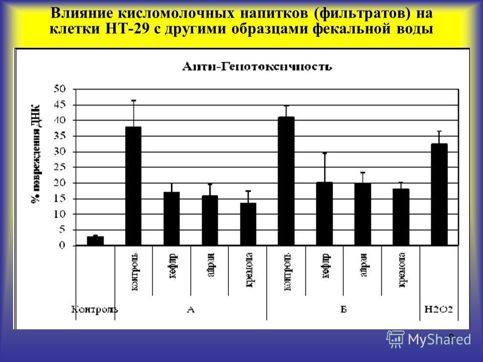 9 Влияние кисломолочных напитков (фильтратов) на клетки HT-29 с другими образцами фекальной воды
