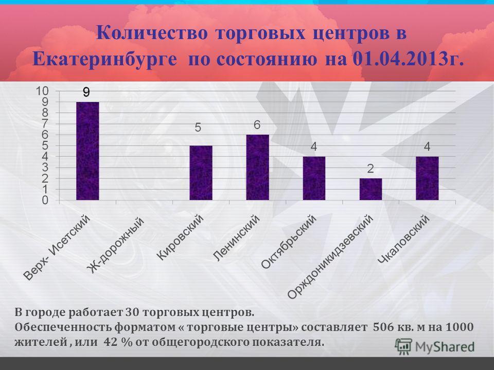 Количество торговых центров в Екатеринбурге по состоянию на 01.04.2013г. В городе работает 30 торговых центров. Обеспеченность форматом « торговые центры» составляет 506 кв. м на 1000 жителей, или 42 % от общегородского показателя.