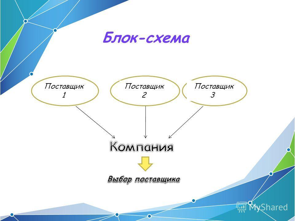 Блок-схема Поставщик 1 Поставщик 2 Поставщик 3