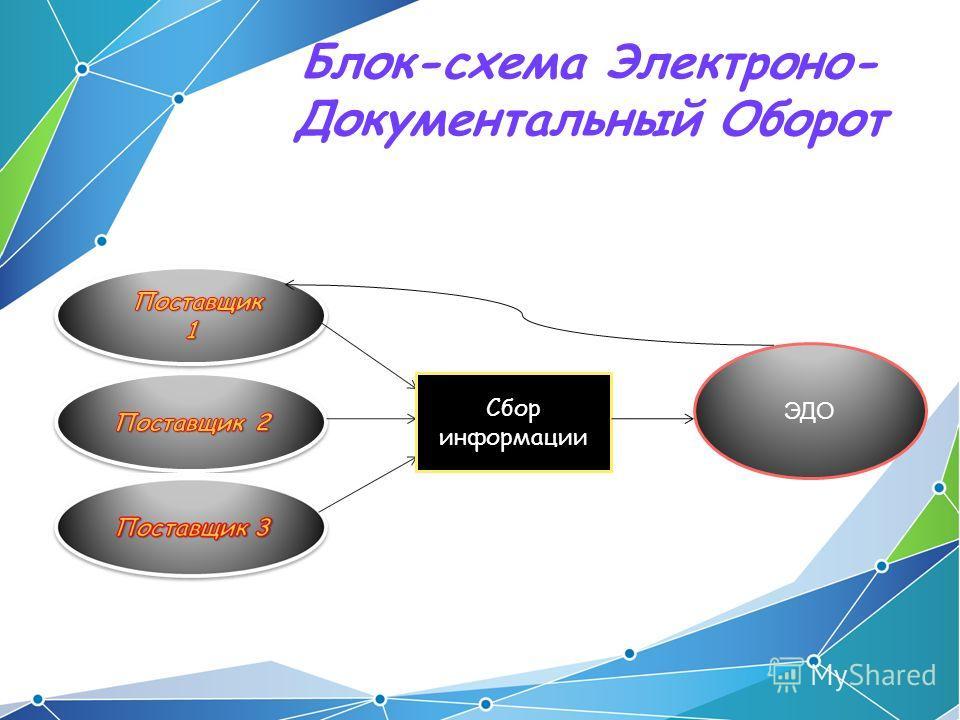 Блок-схема Электроно- Документальный Оборот Сбор информации ЭДО