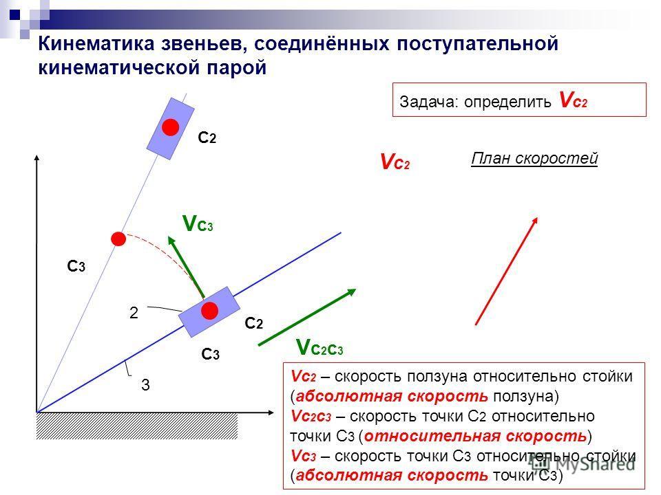Кинематика звеньев, соединённых поступательной кинематической парой C3C3 C3C3 C2C2 Задача: определить V c 2 Vc2c3Vc2c3 Vc3Vc3 Vc2Vc2 Vc 2 – скорость ползуна относительно стойки (абсолютная скорость ползуна) Vc 2 c 3 – cкорость точки С 2 относительно