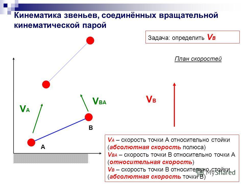 Кинематика звеньев, соединённых вращательной кинематической парой Задача: определить V В V A – скорость точки А относительно стойки (абсолютная скорость полюса) V ВА – cкорость точки В относительно точки А (относительная скорость) V В – скорость точк