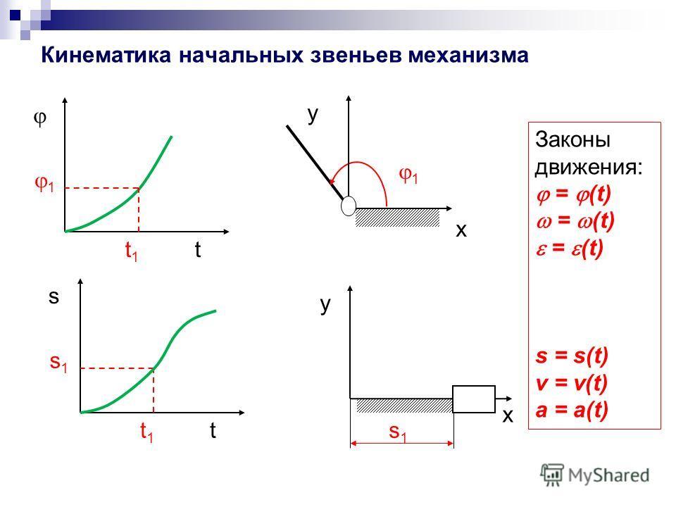 Кинематика начальных звеньев механизма tt1t1 1 1 x y s tt1t1 s1s1 s1s1 y x Законы движения: = (t) s = s(t) v = v(t) a = a(t)