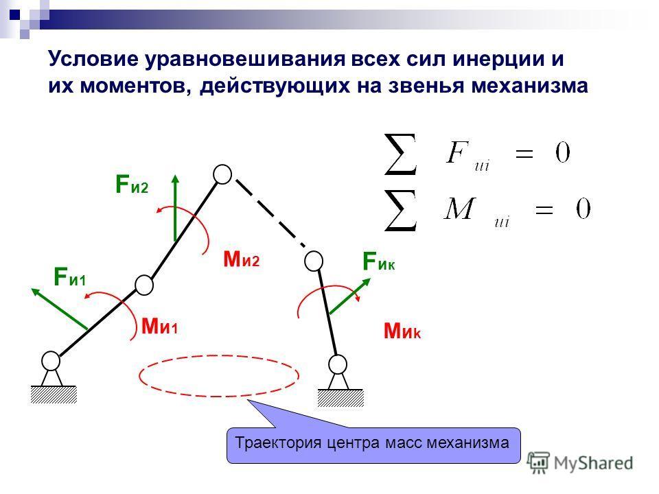 Условие уравновешивания всех сил инерции и их моментов, действующих на звенья механизма Ми1Ми1 МиkМиk Fи1Fи1 Fи2Fи2 FикFик Ми2Ми2 Траектория центра масс механизма