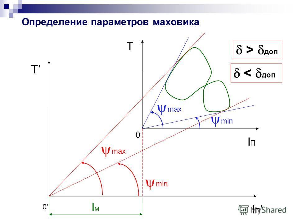 min max min max > доп T IПIП 0 T I П 0 IмIм < доп Определение параметров маховика