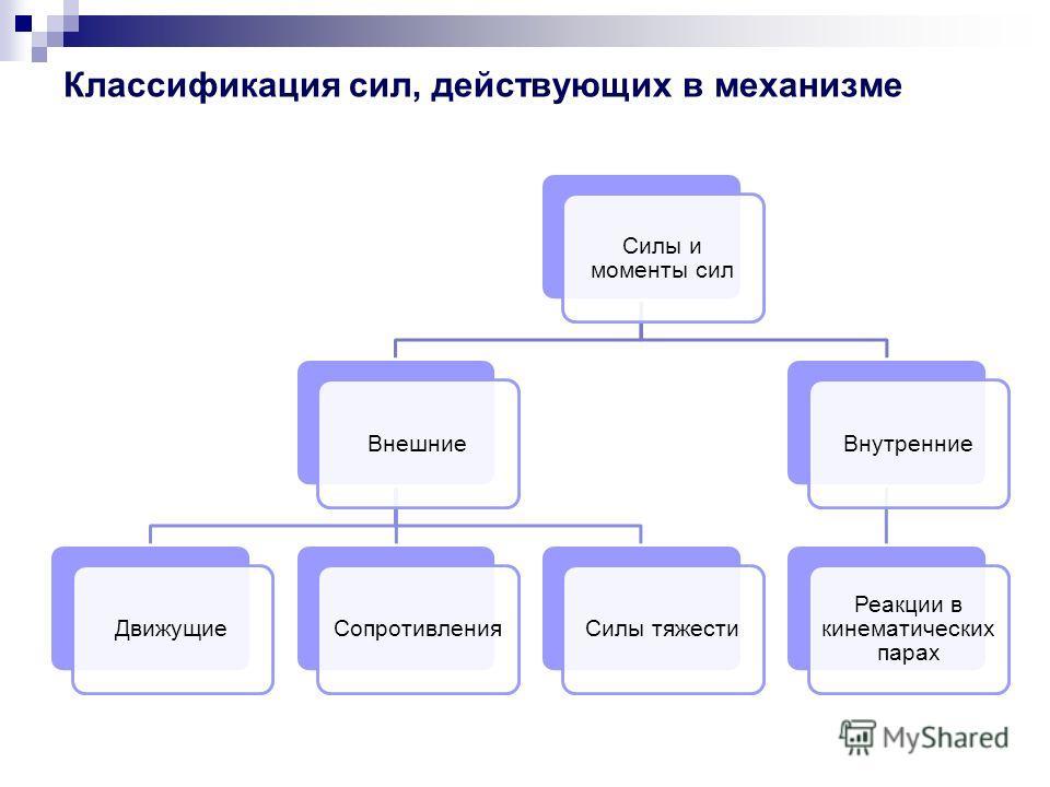 Классификация сил, действующих в механизме Силы и моменты сил ВнешниеДвижущиеСопротивленияСилы тяжестиВнутренние Реакции в кинематических парах