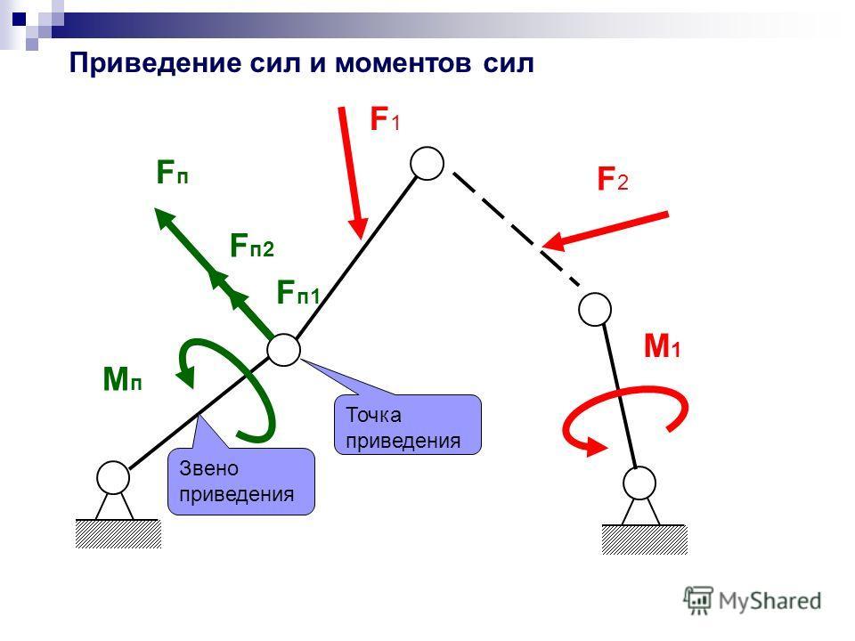 Звено приведения Точка приведения Приведение сил и моментов сил F1F1 F2F2 М1М1 Fп1Fп1 F п2 МпМп FпFп
