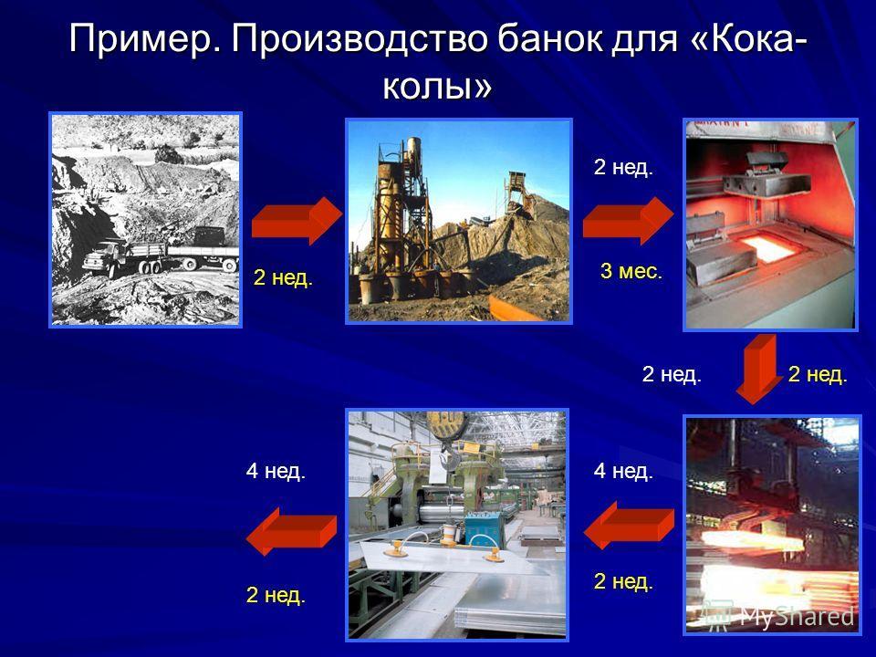 Пример. Производство банок для «Кока- колы» 2 нед. 3 мес. 2 нед. 4 нед. 2 нед.