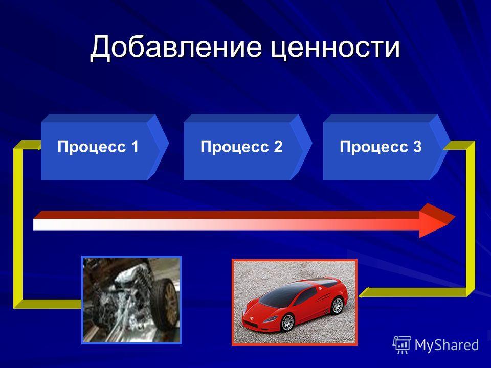 Добавление ценности Процесс 1Процесс 2Процесс 3
