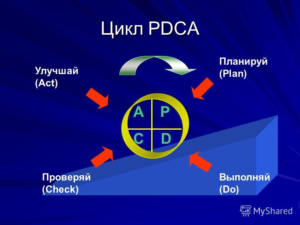 Цикл PDCA A P C D Планируй (Plan) Выполняй (Do) Проверяй (Check) Улучшай (Act)