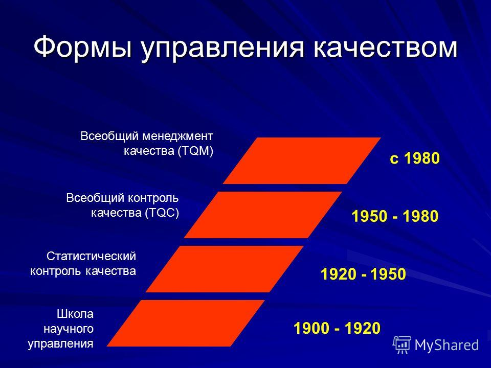 Формы управления качеством Школа научного управления Статистический контроль качества Всеобщий контроль качества (TQC) Всеобщий менеджмент качества (TQM) 1900 - 1920 1920 - 1950 1950 - 1980 c 1980