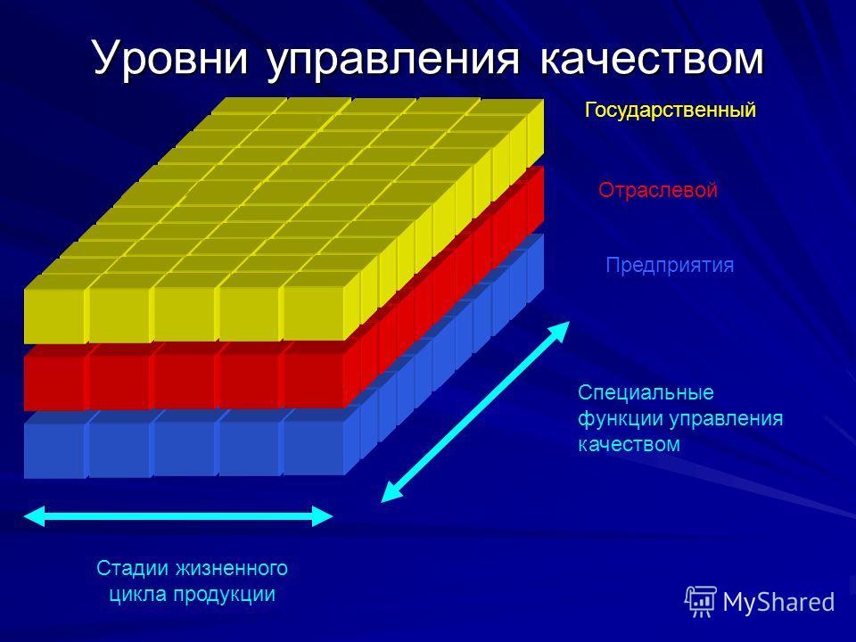 Уровни управления качеством Государственный Отраслевой Предприятия Специальные функции управления качеством Стадии жизненного цикла продукции