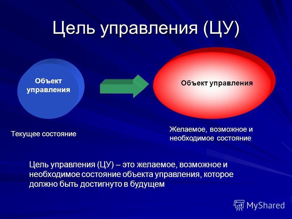 Цель управления (ЦУ) Объект управления Текущее состояние Желаемое, возможное и необходимое состояние Цель управления (ЦУ) – это желаемое, возможное и необходимое состояние объекта управления, которое должно быть достигнуто в будущем