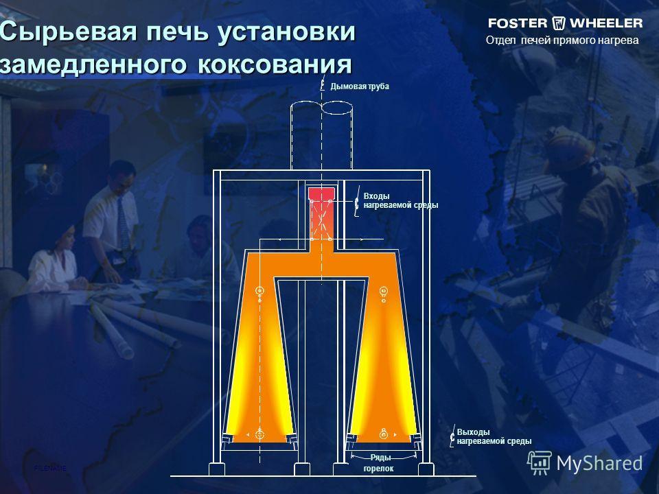 Отдел печей прямого нагрева FILENAME 14 Сырьевая печь установки замедленного коксования Дымовая труба Входы нагреваемой среды Ряды горелок Выходы нагреваемой среды