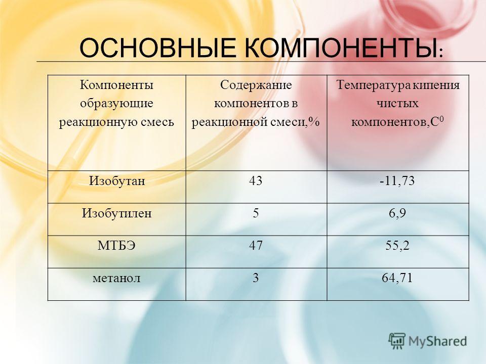 ОСНОВНЫЕ КОМПОНЕНТЫ : Компоненты образующие реакционную смесь Содержание компонентов в реакционной смеси,% Температура кипения чистых компонентов,С 0 Изобутан43-11,73 Изобутилен56,9 МТБЭ4755,2 метанол364,71