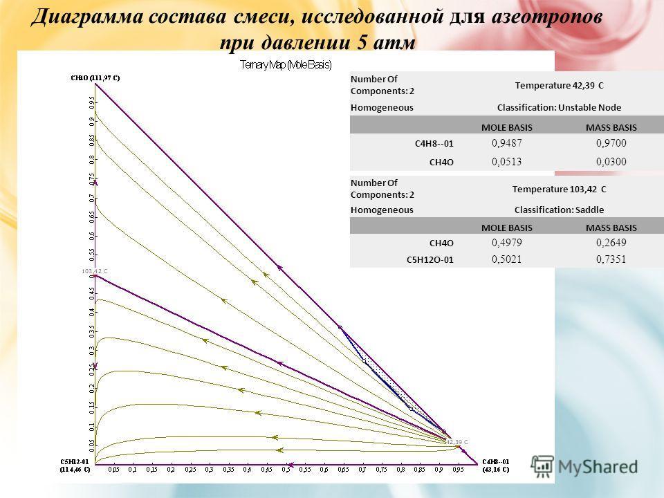 Диаграмма состава смеси, исследованной для азеотропов при давлении 5 атм Number Of Components: 2 Temperature 42,39 C HomogeneousClassification: Unstable Node MOLE BASISMASS BASIS C4H8--01 0,94870,9700 CH4O 0,05130,0300 Number Of Components: 2 Tempera