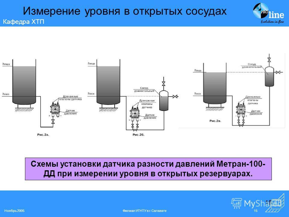 Ноябрь 2005Филиал УГНТУ в г.Салавате15 Кафедра ХТП 15 Измерение уровня в открытых сосудах Схемы установки датчика разности давлений Метран-100- ДД при измерении уровня в открытых резервуарах.