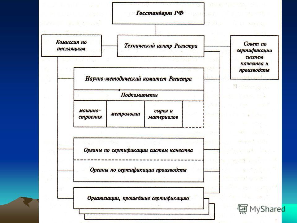 Структура Регистра
