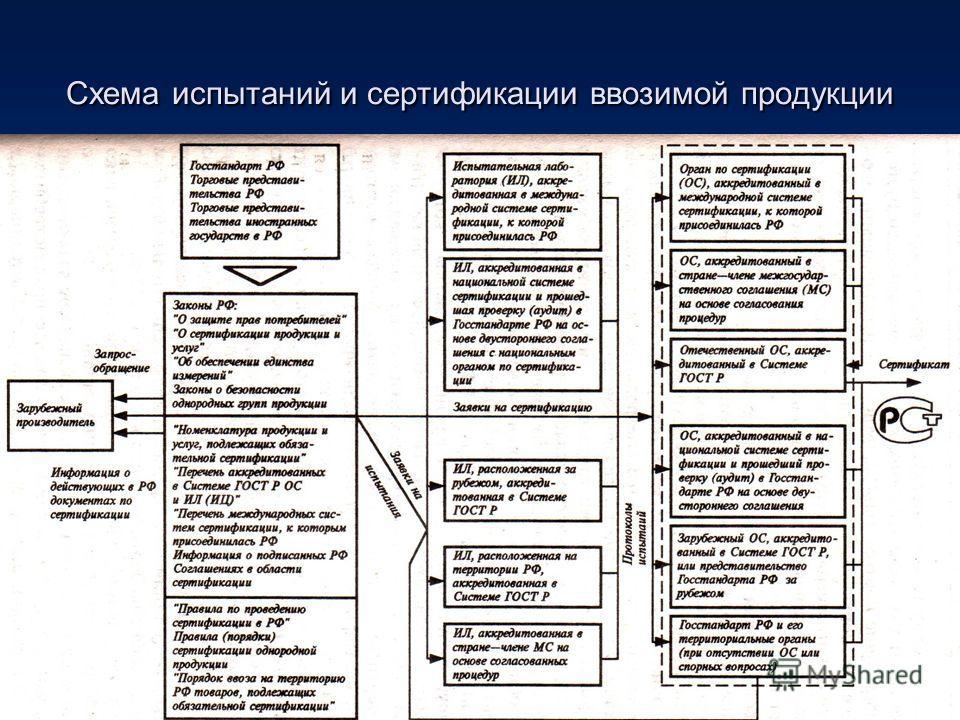 Схема испытаний и сертификации ввозимой продукции