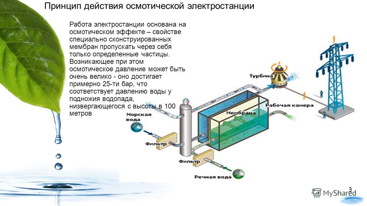 Работа электростанции основана на осмотическом эффекте – свойстве специально сконструированных мембран пропускать через себя только определенные частицы. Возникающее при этом осмотическое давление может быть очень велико - оно достигает примерно 25-т