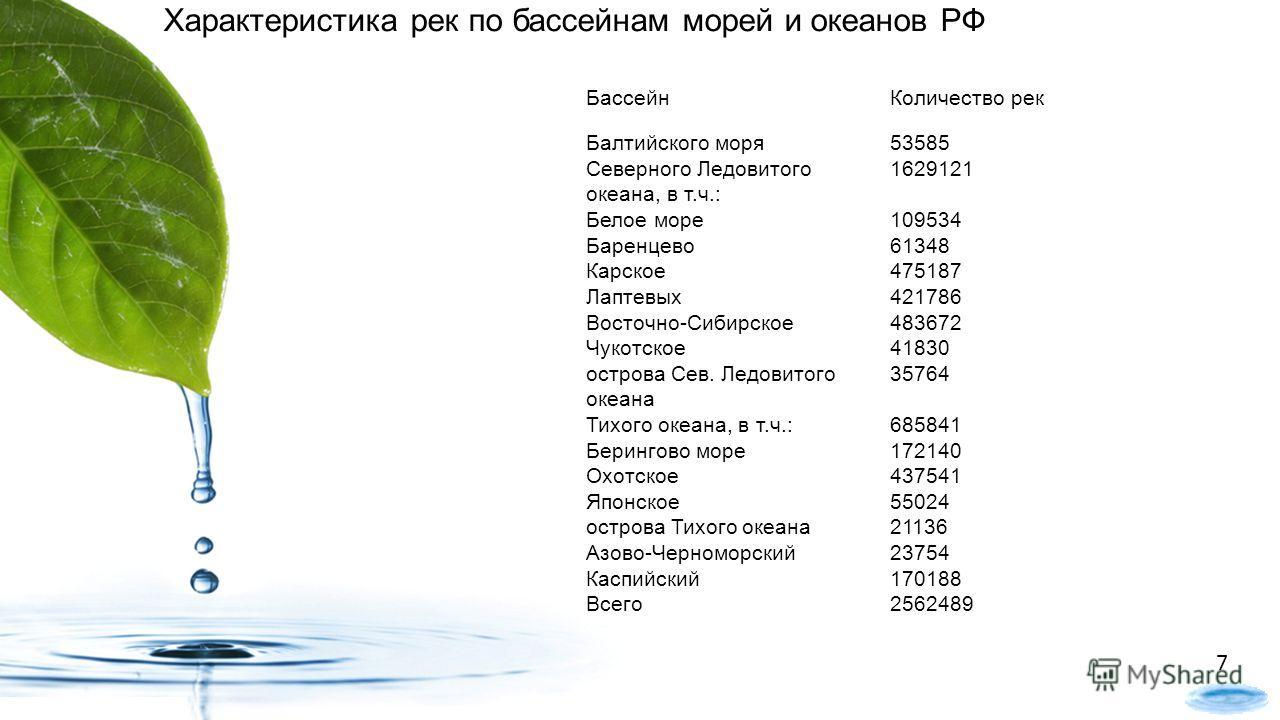 БассейнКоличество рек Балтийского моря53585 Северного Ледовитого океана, в т.ч.: 1629121 Белое море109534 Баренцево61348 Карское475187 Лаптевых421786 Восточно-Сибирское483672 Чукотское41830 острова Сев. Ледовитого океана 35764 Тихого океана, в т.ч.:6