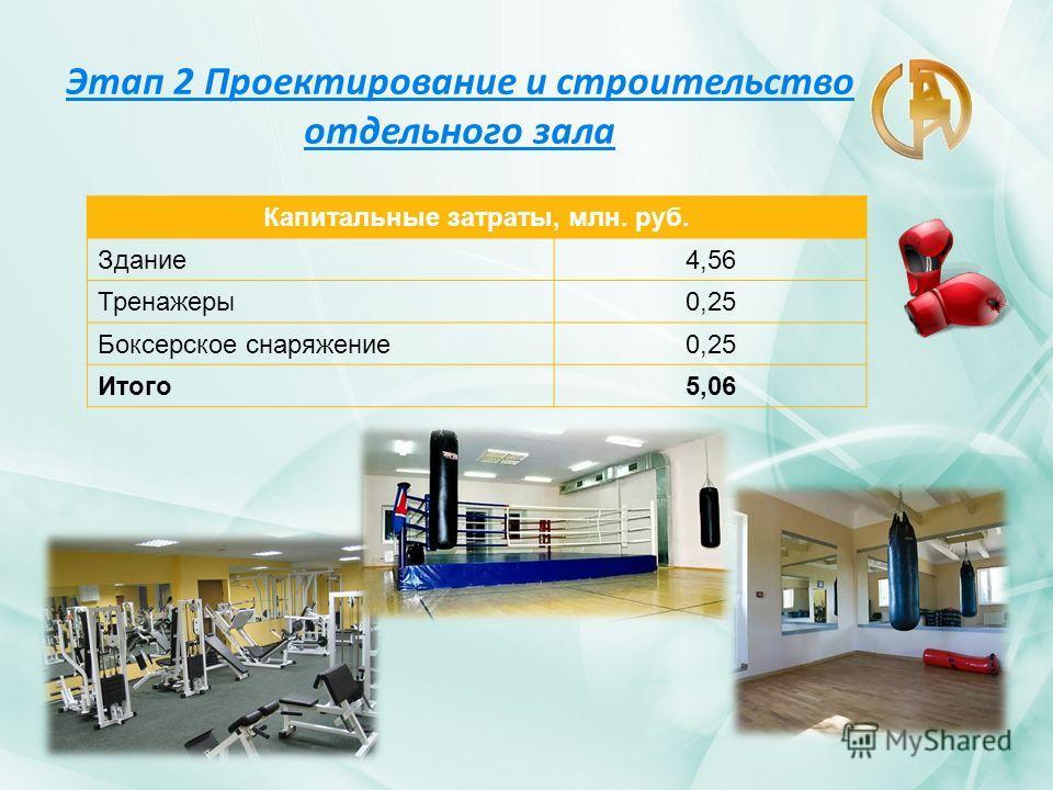Этап 2 Проектирование и строительство отдельного зала Капитальные затраты, млн. руб. Здание4,56 Тренажеры0,25 Боксерское снаряжение0,25 Итого5,06