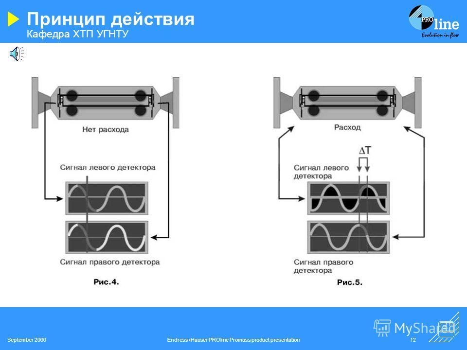 Кафедра ХТП УГНТУ September 2000Endress+Hauser PROline Promass product presentation11 Принцип действия