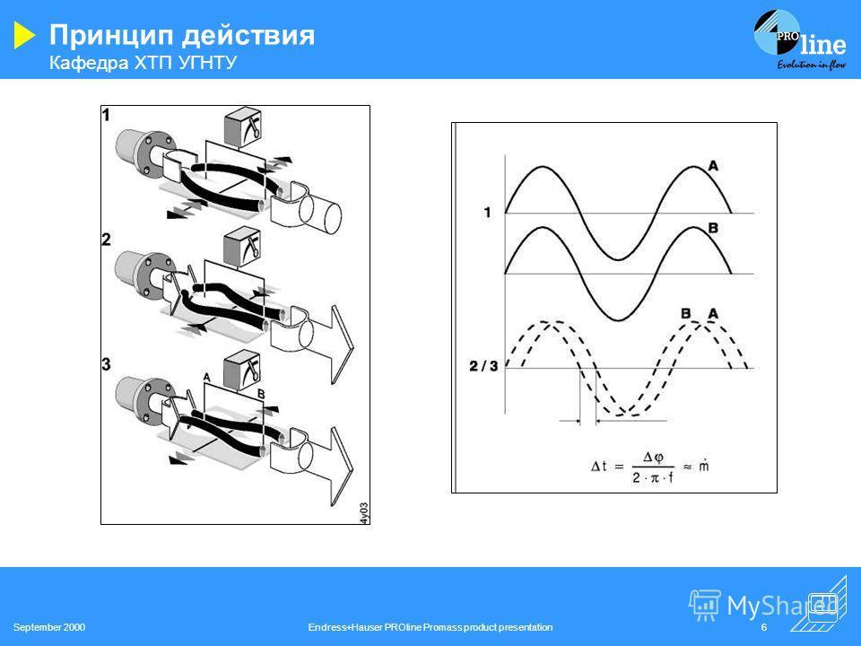 Кафедра ХТП УГНТУ September 2000Endress+Hauser PROline Promass product presentation5 Принцип действия Fc = 2 m ( v) Fc -сила Кориолиса; m -масса движущегося тела; -угловая скорость; v -радиальная скорость.