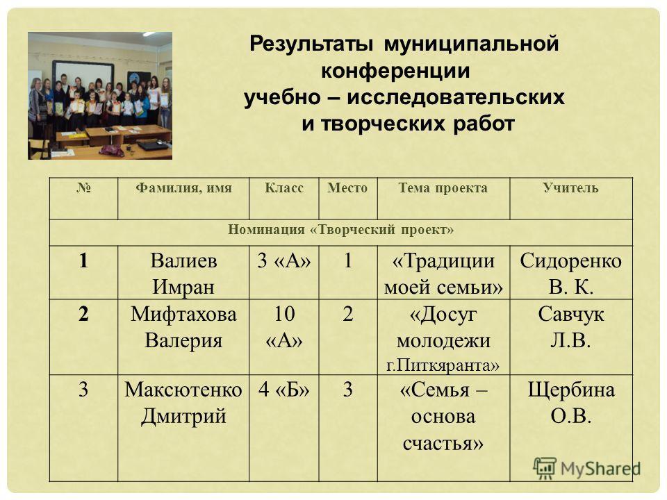 Фамилия, имяКлассМестоТема проектаУчитель Номинация «Творческий проект» 1Валиев Имран 3 «А»1«Традиции моей семьи» Сидоренко В. К. 2Мифтахова Валерия 10 «А» 2«Досуг молодежи г.Питкяранта» Савчук Л.В. 3Максютенко Дмитрий 4 «Б»3«Семья – основа счастья»