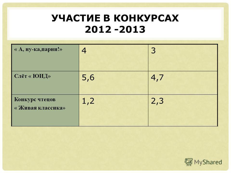 УЧАСТИЕ В КОНКУРСАХ 2012 -2013 « А, ну-ка,парни!» 43 Слёт « ЮИД» 5,64,7 Конкурс чтецов « Живая классика» 1,22,3