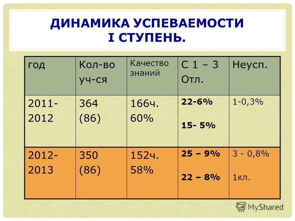 ДИНАМИКА УСПЕВАЕМОСТИ I СТУПЕНЬ. годКол-во уч-ся Качество знаний С 1 – 3 Отл. Неусп. 2011- 2012 364 (86) 166ч. 60% 22-6% 15- 5% 1-0,3% 2012- 2013 350 (86) 152ч. 58% 25 – 9% 22 – 8% 3 - 0,8% 1кл.