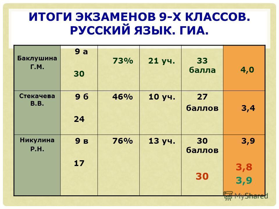 ИТОГИ ЭКЗАМЕНОВ 9-Х КЛАССОВ. РУССКИЙ ЯЗЫК. ГИА. Баклушина Г.М. 9 а 30 73% 21 уч.33 балла 4,0 Стекачева В.В. 9 б 24 46% 10 уч.27 баллов 3,4 Никулина Р.Н. 9 в 17 76% 13 уч.30 баллов 30 3,9 3,8 3,9