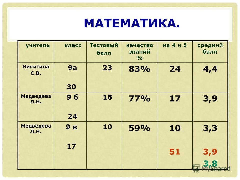 МАТЕМАТИКА. учитель классТестовый балл качество знаний % на 4 и 5средний балл Никитина С.В. 9а 30 23 83%244,4 Медведева Л.Н. 9 б 24 18 77%173,9 Медведева Л.Н. 9 в 17 10 59%10 51 3,3 3,9 3,8