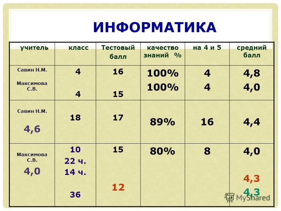 ИНФОРМАТИКА учитель классТестовый балл качество знаний % на 4 и 5средний балл Савин Н.М. Максимова С.В. 4 4 16 15 100% 4444 4,8 4,0 Савин Н.М. 4,6 1817 89%164,4 Максимова С.В. 4,0 10 22 ч. 14 ч. 36 15 12 80%84,0 4,3