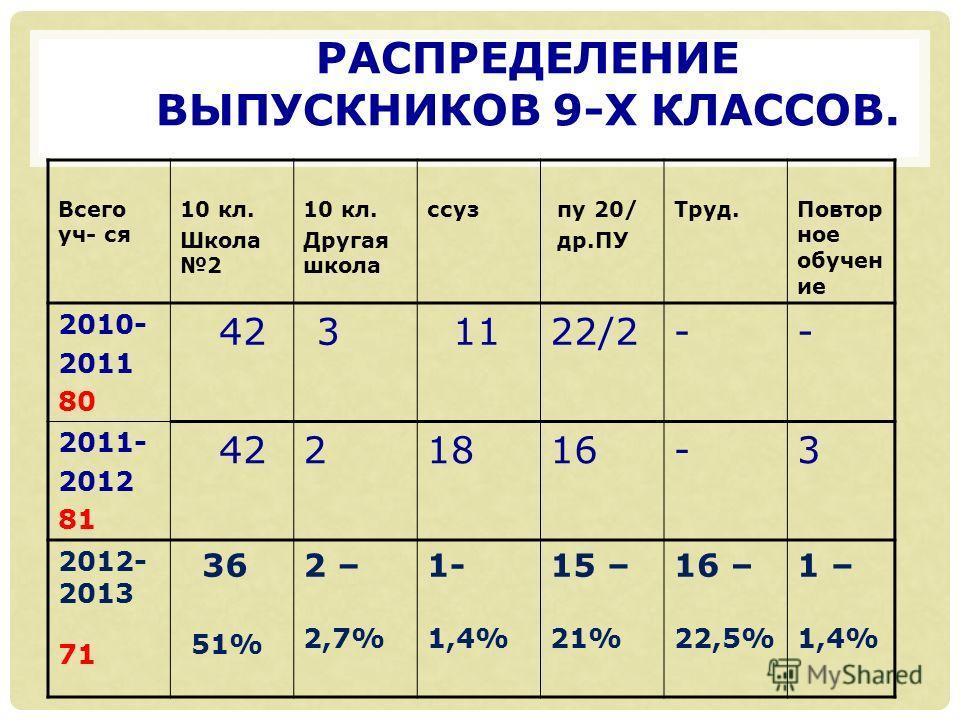 РАСПРЕДЕЛЕНИЕ ВЫПУСКНИКОВ 9-Х КЛАССОВ. Всего уч- ся 10 кл. Школа 2 10 кл. Другая школа ссуз пу 20/ др.ПУ Труд.Повтор ное обучен ие 2010- 2011 80 42 3 1122/2-- 2011- 2012 81 4221816-3 2012- 2013 71 36 51% 2 – 2,7% 1- 1,4% 15 – 21% 16 – 22,5% 1 – 1,4%