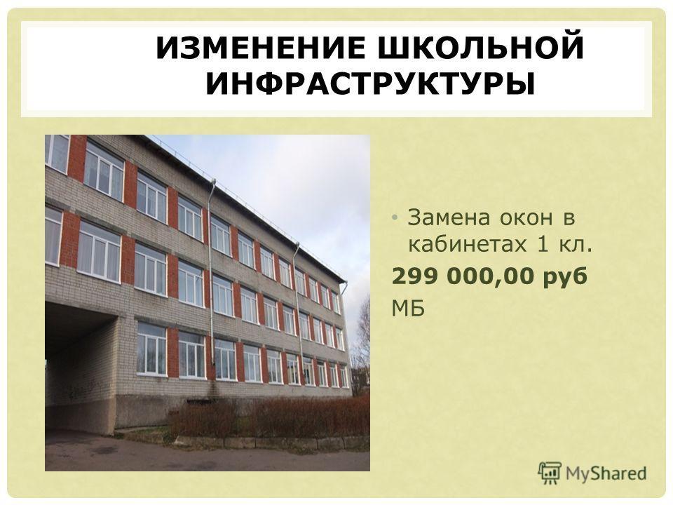 ИЗМЕНЕНИЕ ШКОЛЬНОЙ ИНФРАСТРУКТУРЫ Замена окон в кабинетах 1 кл. 299 000,00 руб МБ