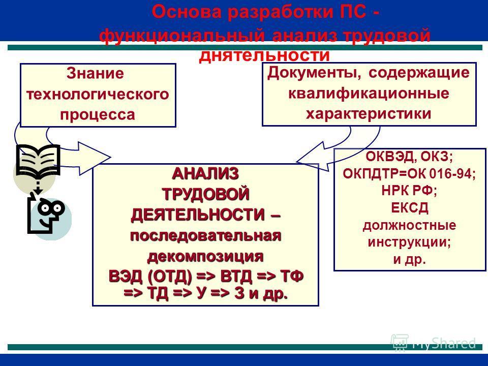 АНАЛИЗТРУДОВОЙ ДЕЯТЕЛЬНОСТИ – последовательнаядекомпозиция ВЭД (ОТД) => ВТД => ТФ => ТД => У => З и др. Знание технологического процесса ОКВЭД, ОКЗ; ОКПДТР=ОК 016-94; НРК РФ; ЕКСД должностные инструкции; и др. Документы, содержащие квалификационные х