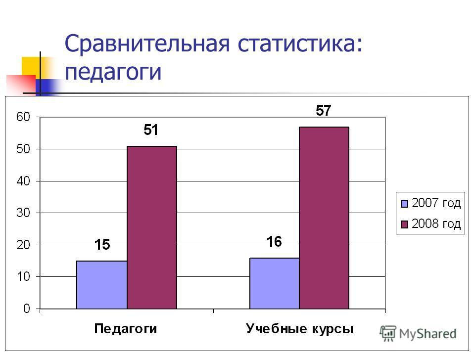 Сравнительная статистика: педагоги