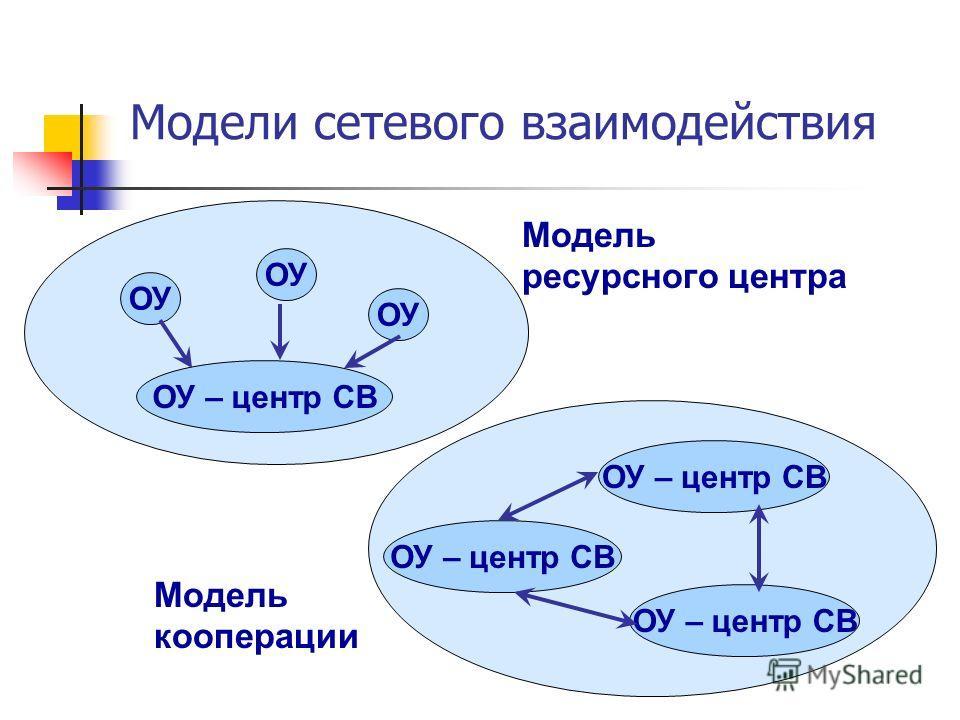 Модели сетевого взаимодействия Модель ресурсного центра Модель кооперации ОУ – центр СВ ОУ ОУ – центр СВ ОУ
