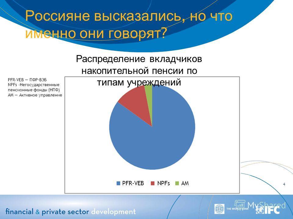 Россияне высказались, но что именно они говорят ? 4 Распределение вкладчиков накопительной пенсии по типам учреждений PFR-VEB NPFs AM PFR-VEB ПФР–ВЭБ NPFs -Негосударственные пенсионные фонды (НПФ) AM Активное управление