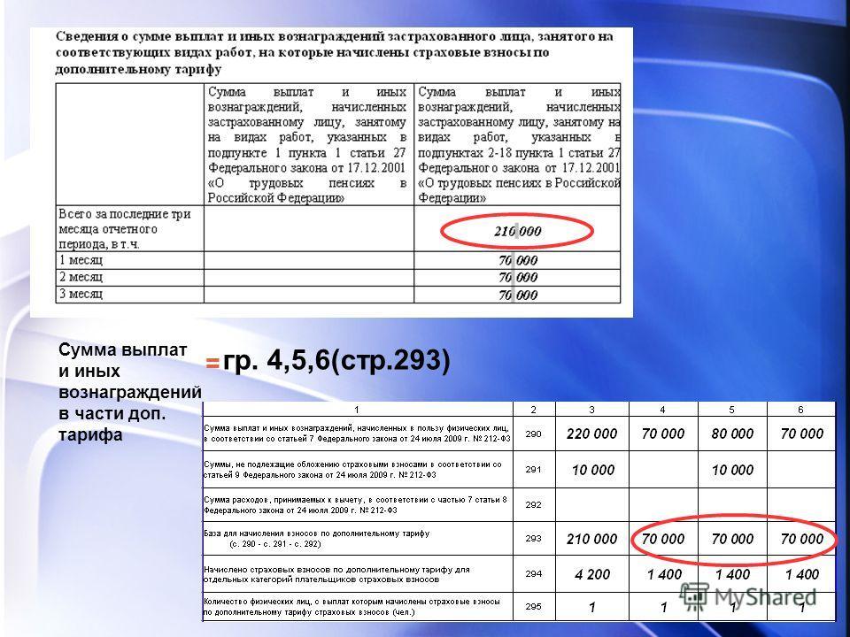 Сумма выплат и иных вознаграждений в части доп. тарифа гр. 4,5,6(стр.293) =
