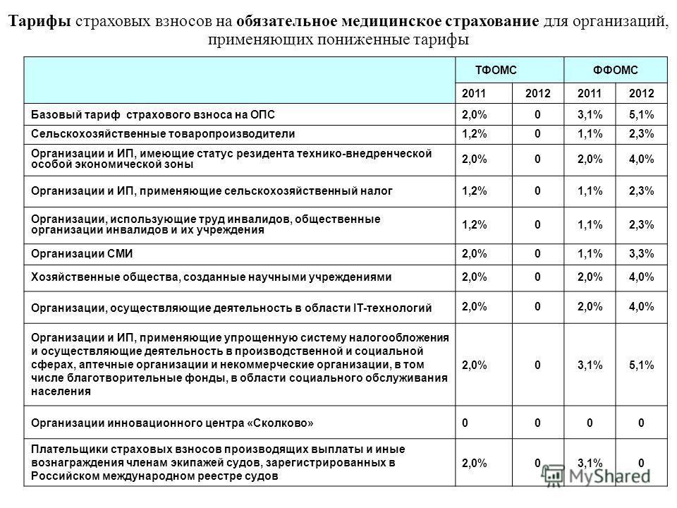 ТФОМСФФОМС 2011201220112012 Базовый тариф страхового взноса на ОПС2,0%03,1%5,1% Сельскохозяйственные товаропроизводители1,2%01,1%2,3% Организации и ИП, имеющие статус резидента технико-внедренческой особой экономической зоны 2,0%0 4,0% Организации и