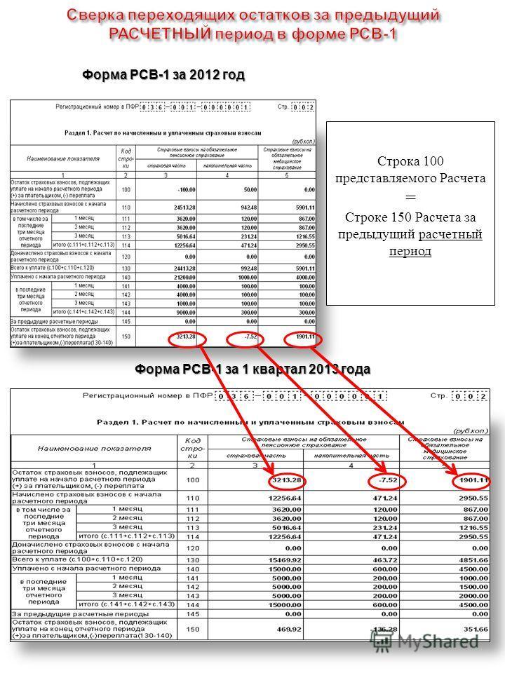 Строка 100 представляемого Расчета = Строке 150 Расчета за предыдущий расчетный период Форма РСВ-1 за 1 квартал 2013 года Форма РСВ-1 за 2012 год