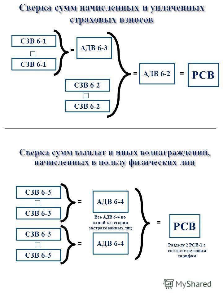 СЗВ 6-1 АДВ 6-3 = СЗВ 6-2 = АДВ 6-2 = РСВ СЗВ 6-3 = АДВ 6-4 СЗВ 6-3 = АДВ 6-4 = РСВ Все АДВ 6-4 по одной категории застрахованных лиц Разделу 2 РСВ-1 с соответствующим тарифом