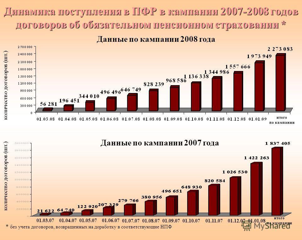 Динамика поступления в ПФР в кампании 2007-2008 годов договоров об обязательном пенсионном страховании * * без учета договоров, возвращенных на доработку в соответствующие НПФ Данные по кампании 2008 года Данные по кампании 2007 года 01.03.0701.04.07